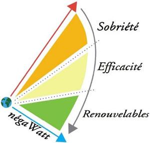 tryptique-sobriete-efficacite-et-renouvelables